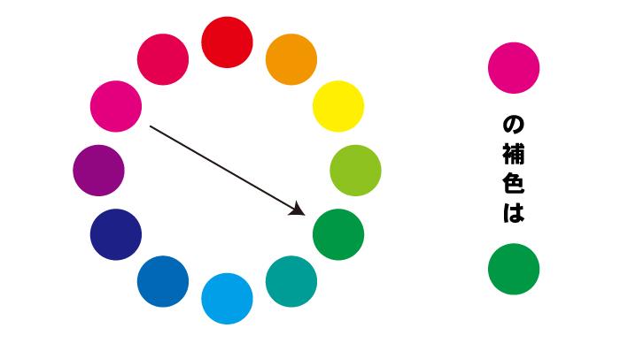 補色の説明